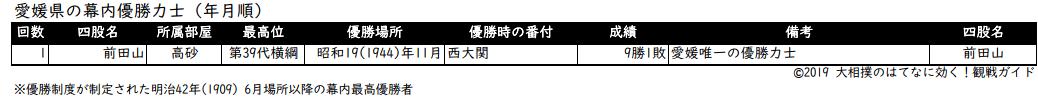 愛媛県出身力士の年月順優勝リスト
