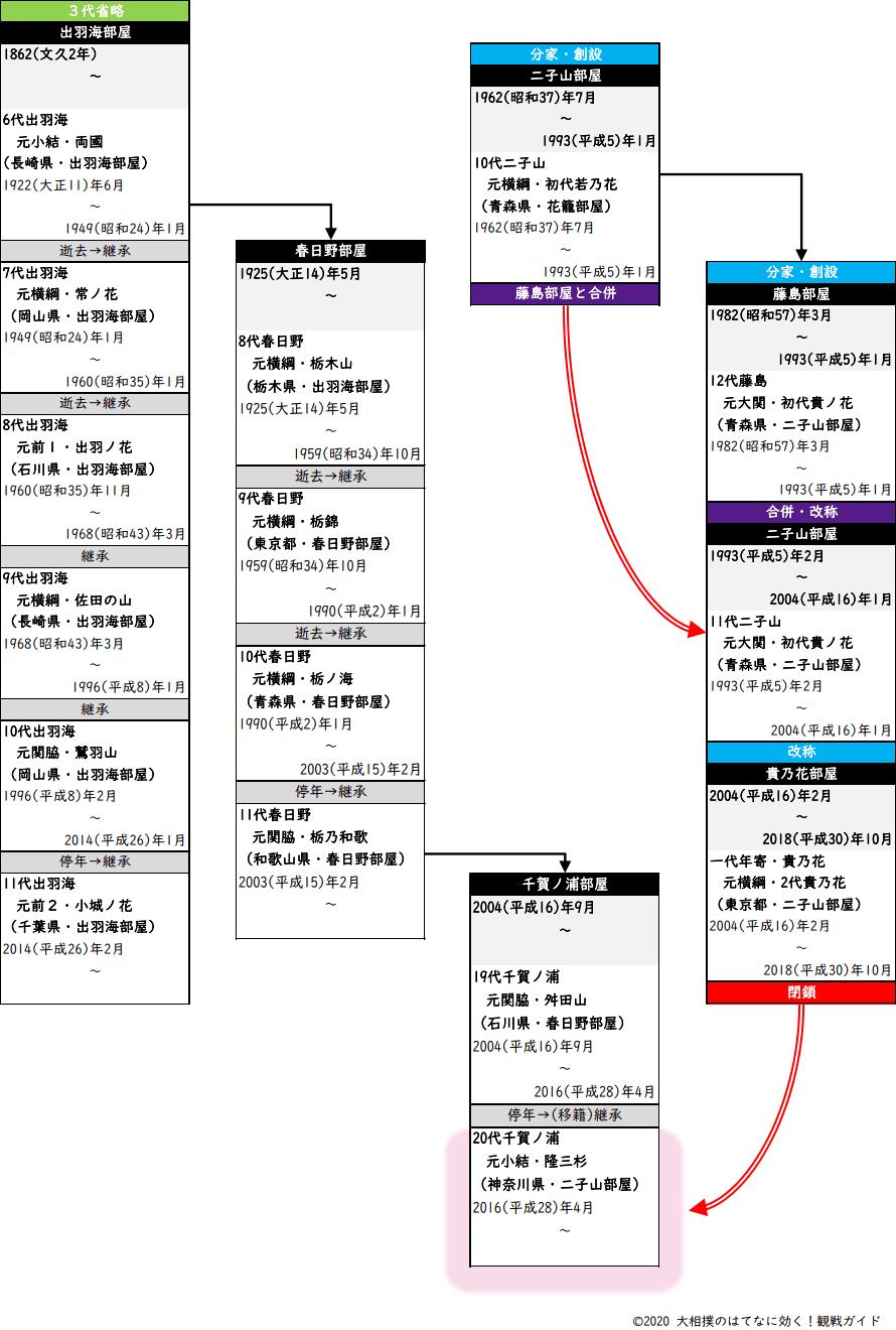 千賀ノ浦部屋・系図