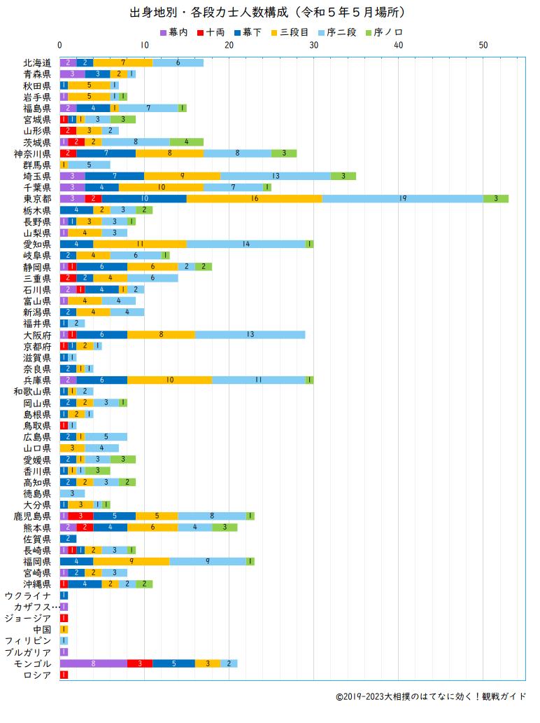 出身地別・各段力士人数構成グラフ