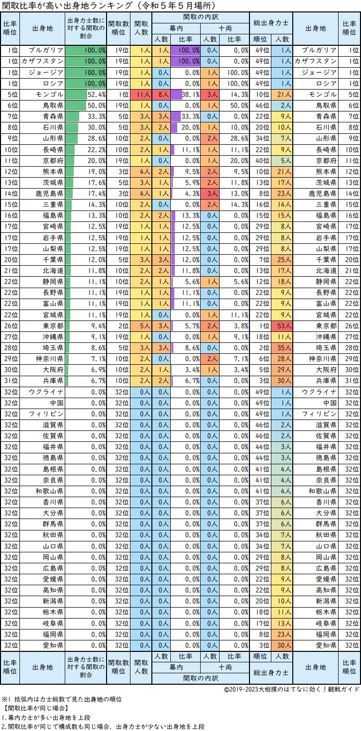 関取比率が高い力士出身地順の一覧表