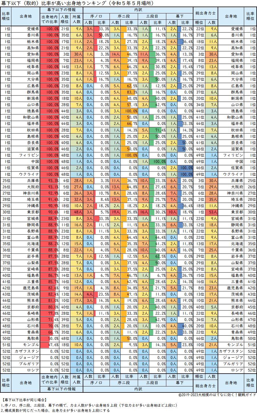 幕下以下比率が高い力士出身地順の一覧表