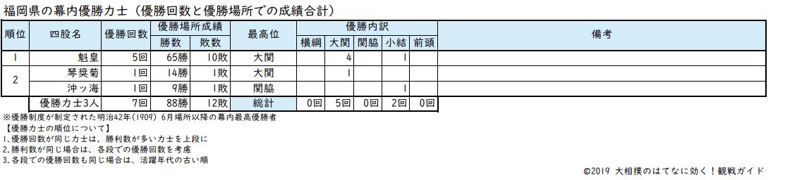 青森県出身力士の優勝回数リスト