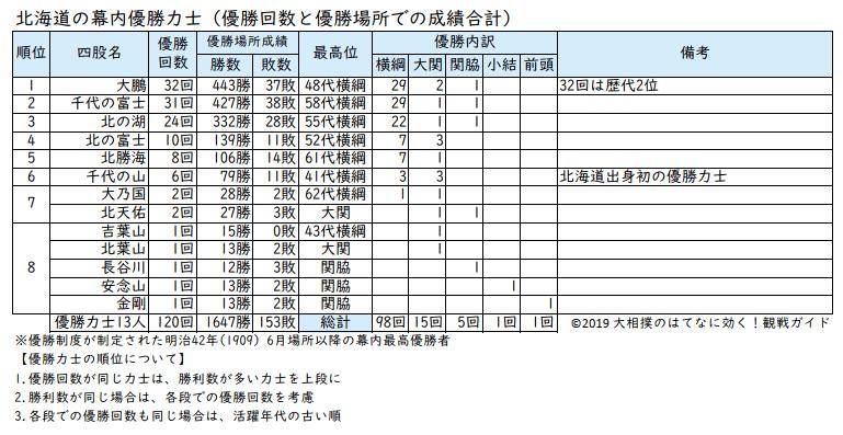 北海道出身力士の優勝回数リスト