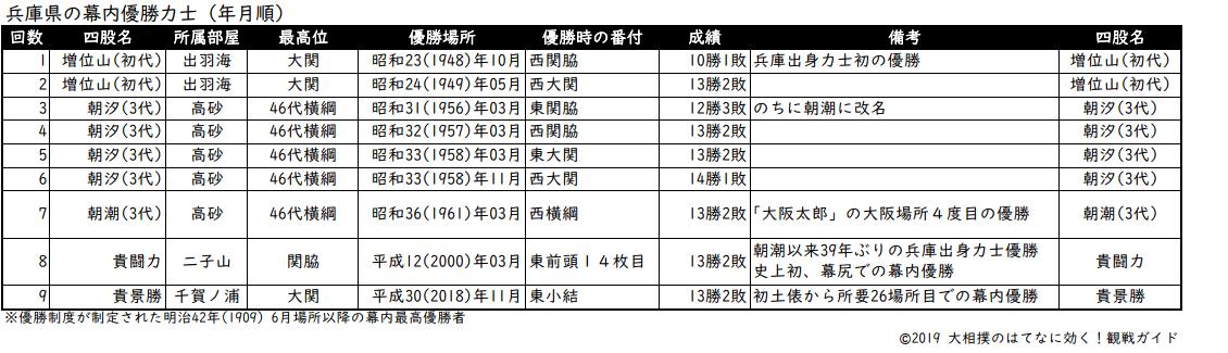 兵庫県出身力士の年月順優勝リスト