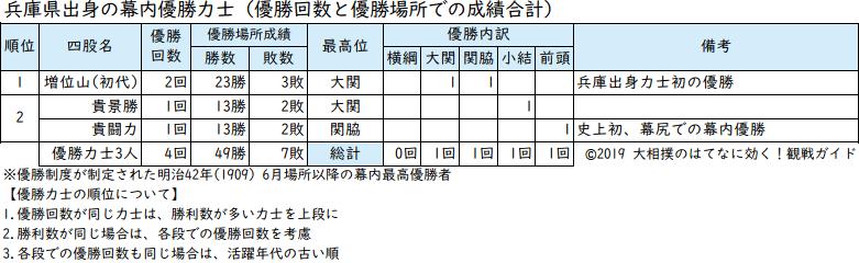 兵庫県出身力士の優勝回数リスト