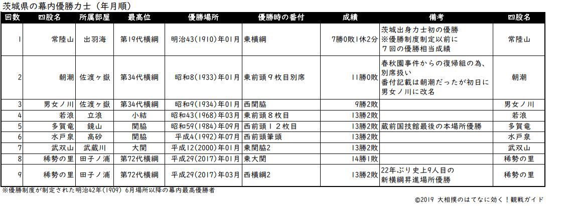 茨城県出身力士の年月順優勝リスト