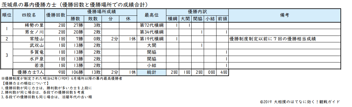 茨城県出身力士の優勝回数リスト