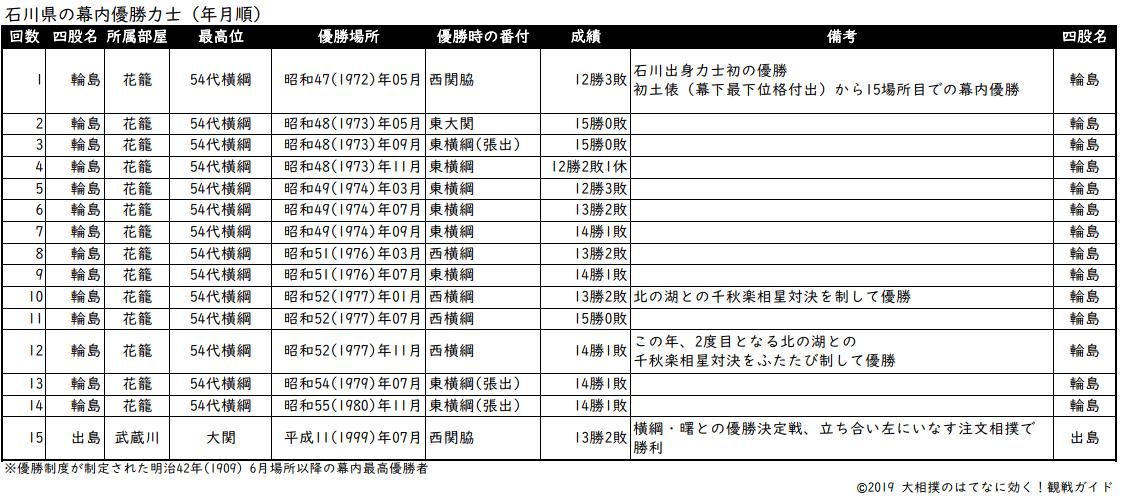 石川県出身力士の年月順優勝リスト