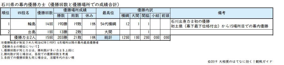 石川県出身力士の優勝回数リスト