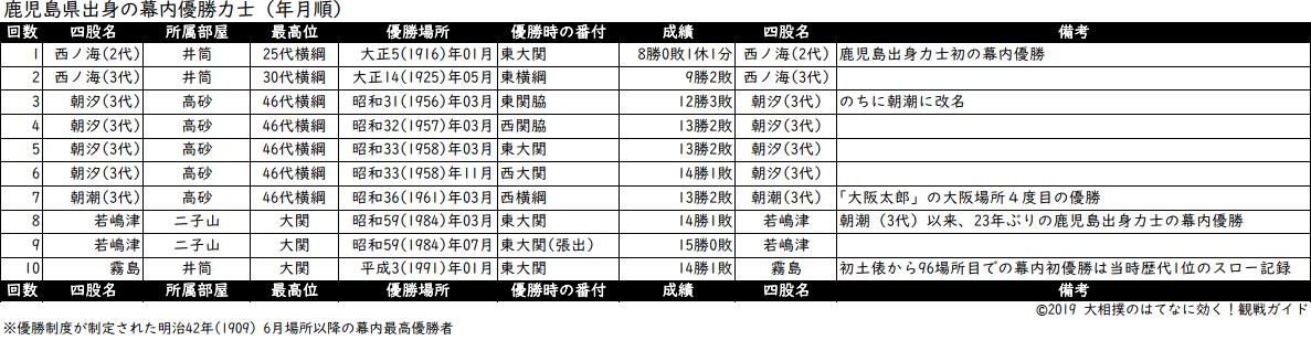 鹿児島県出身力士の年月順優勝リスト