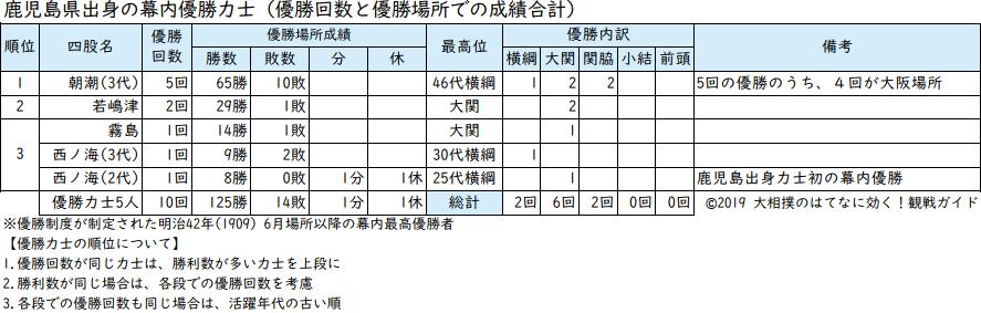 鹿児島県出身力士の優勝回数と成績リスト
