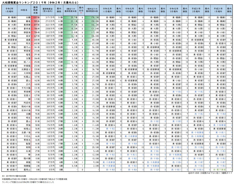 大相撲懸賞本数ランキング2019