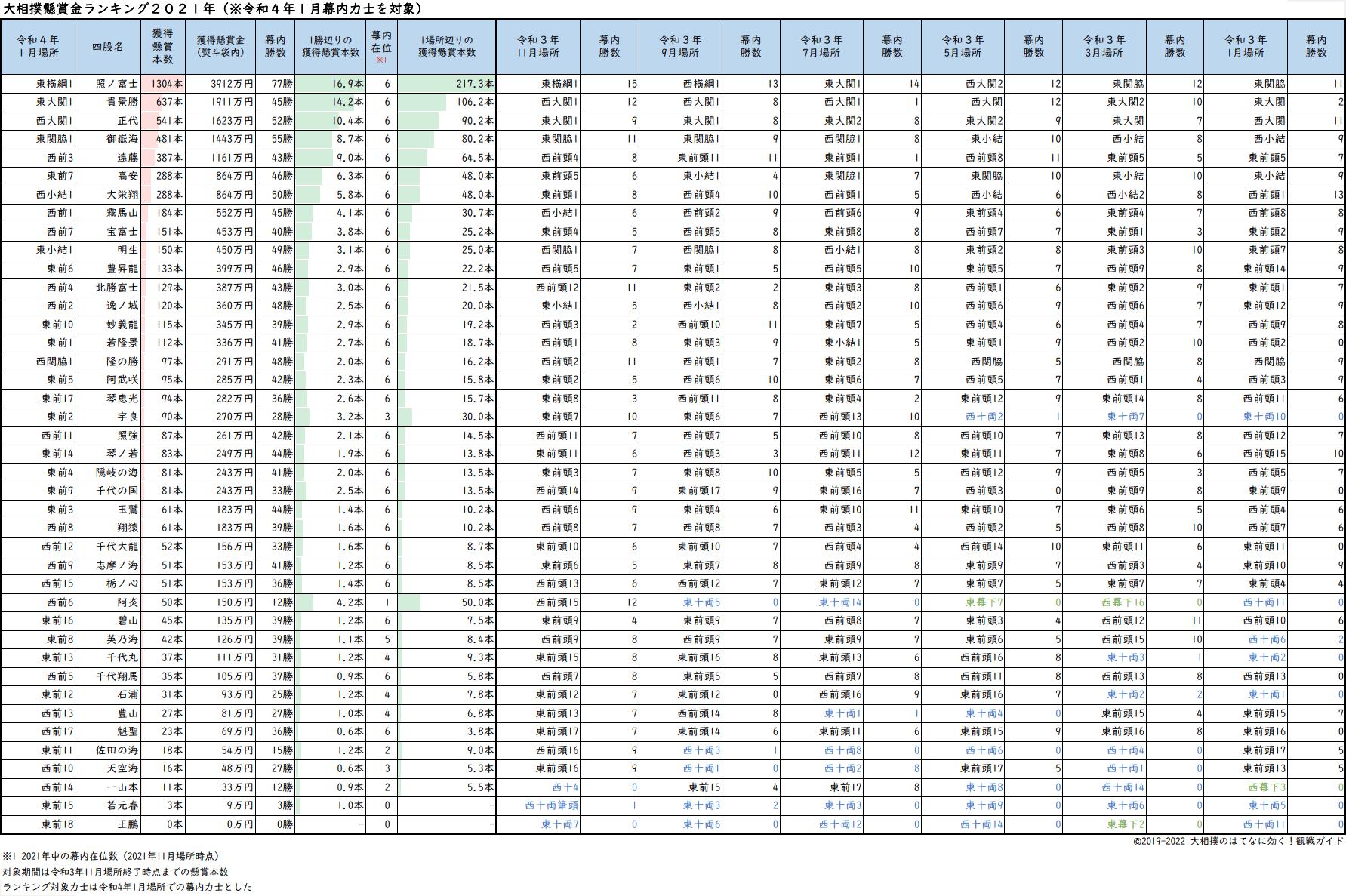 大相撲懸賞本数ランキング2021