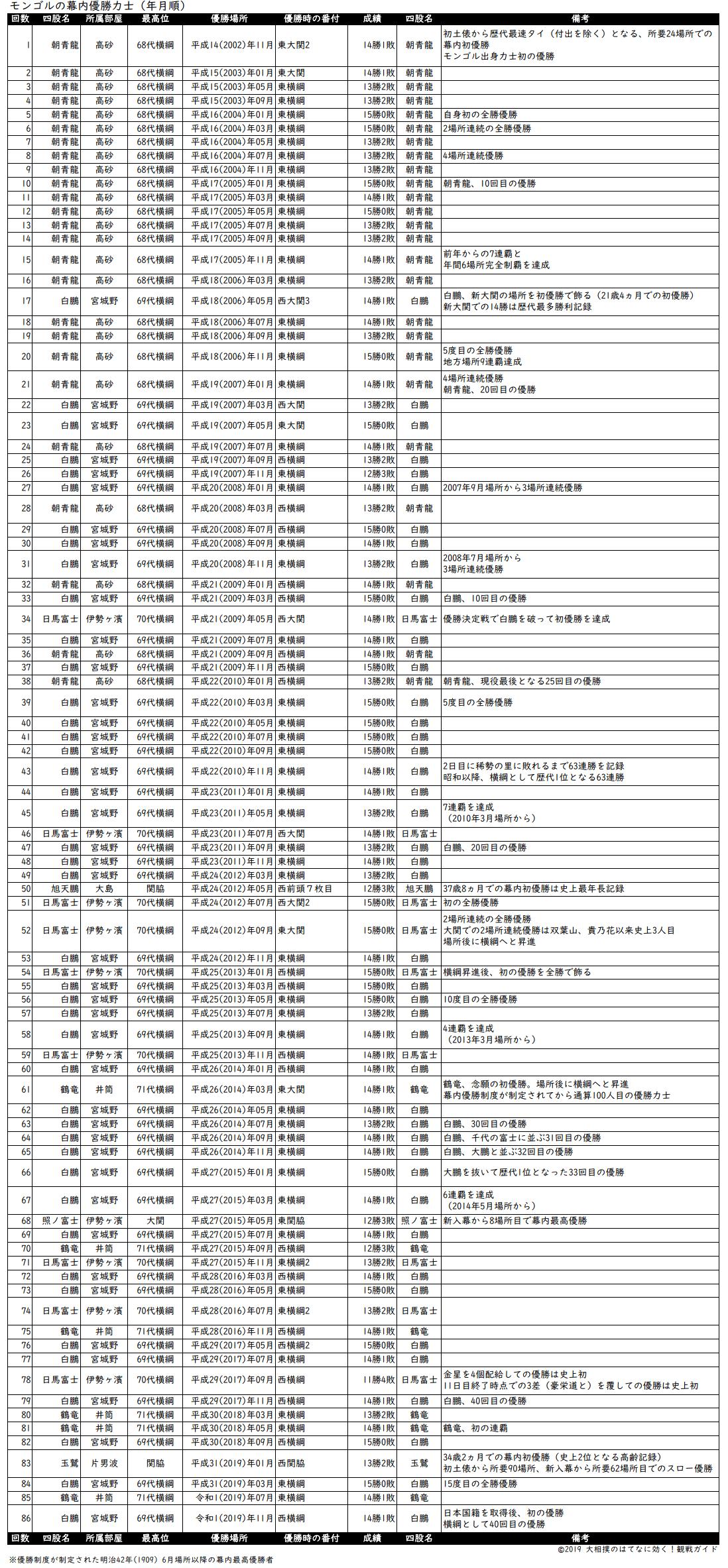 モンゴル出身力士の優勝回数リスト