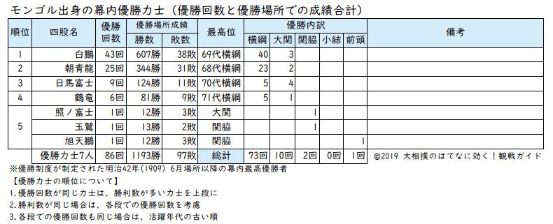 モンゴル出身力士の優勝回数と成績リスト
