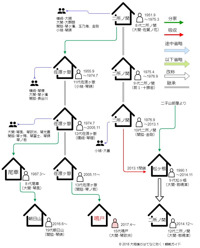 鳴戸部屋・系統図