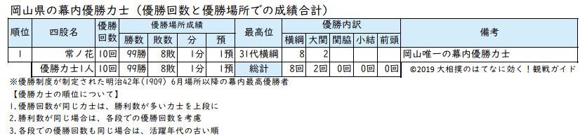 岡山県出身力士の優勝回数リスト