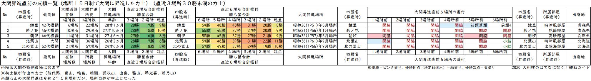 大関昇進前3場所の成績が30勝未満の力士一覧表・直近3場所及び直近6場所の合計勝ち星と番付