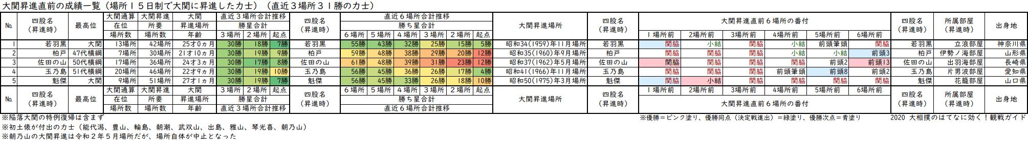 大関昇進前3場所の成績が30勝の力士一覧表・直近3場所及び直近6場所の合計勝ち星と番付