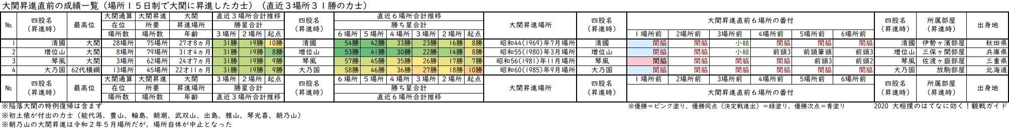 大関昇進前3場所の成績が31勝の力士一覧表・直近3場所及び直近6場所の合計勝ち星と番付