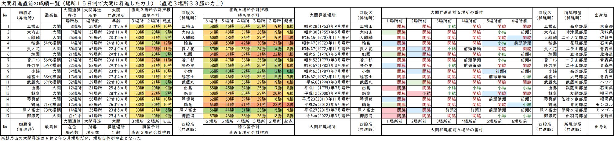 大関昇進前3場所の成績が33勝の力士一覧表・直近3場所及び直近6場所の合計勝ち星と番付