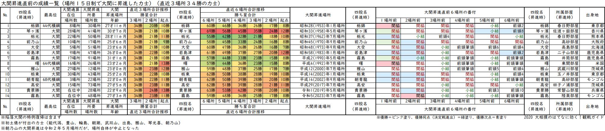 大関昇進前3場所の成績が34勝の力士一覧表・直近3場所及び直近6場所の合計勝ち星と番付