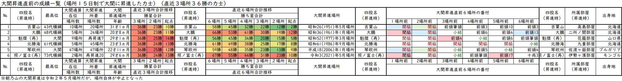 大関昇進前3場所の成績が36勝の力士一覧表・直近3場所及び直近6場所の合計勝ち星と番付