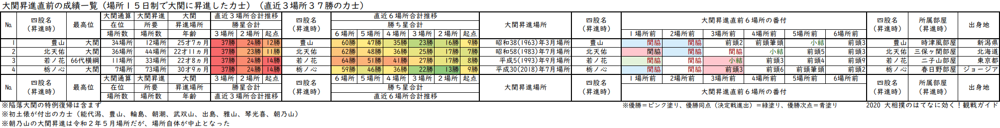 大関昇進前3場所の成績が37勝の力士一覧表・直近3場所及び直近6場所の合計勝ち星と番付