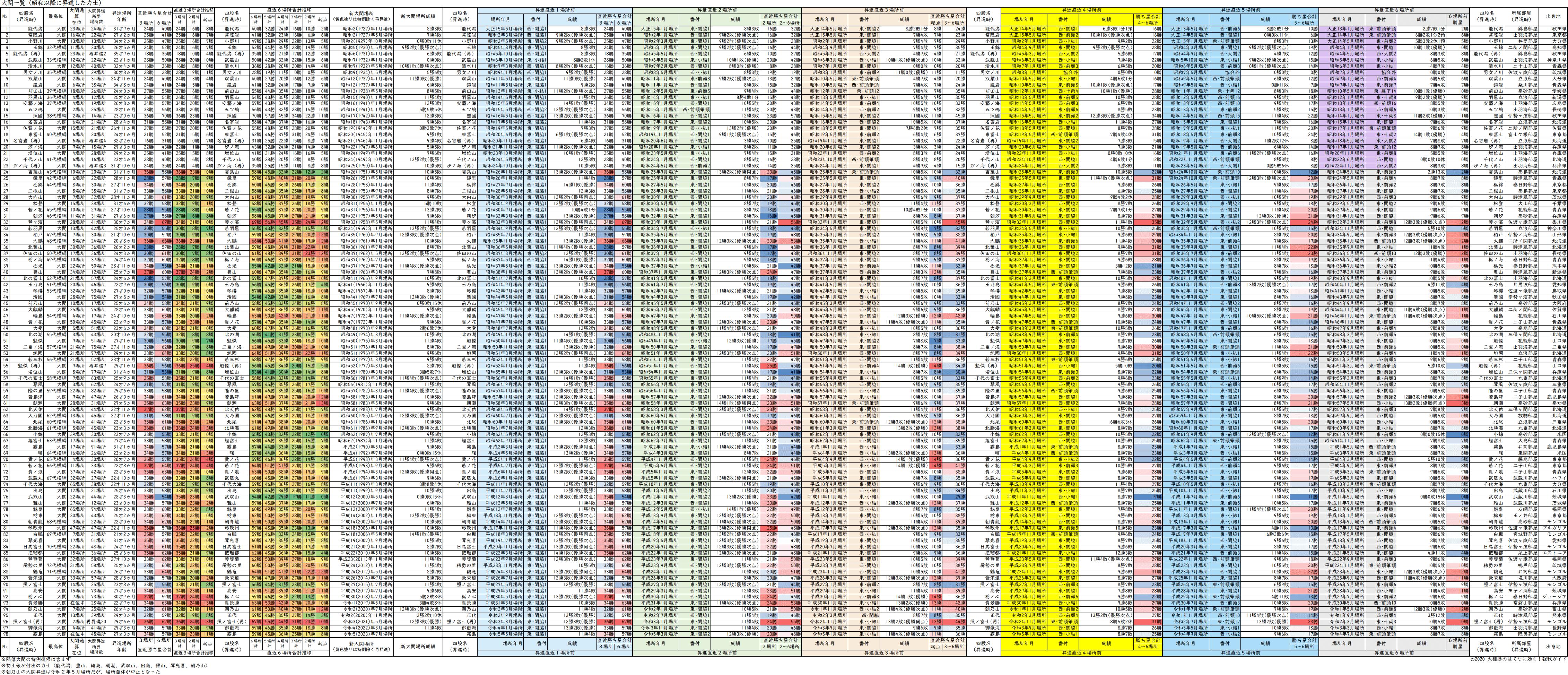 昭和、平成、令和年間に大関に昇進した力士一覧表・過去6場所成績と合計勝ち星付き