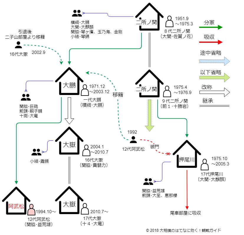 阿武松部屋・相関図