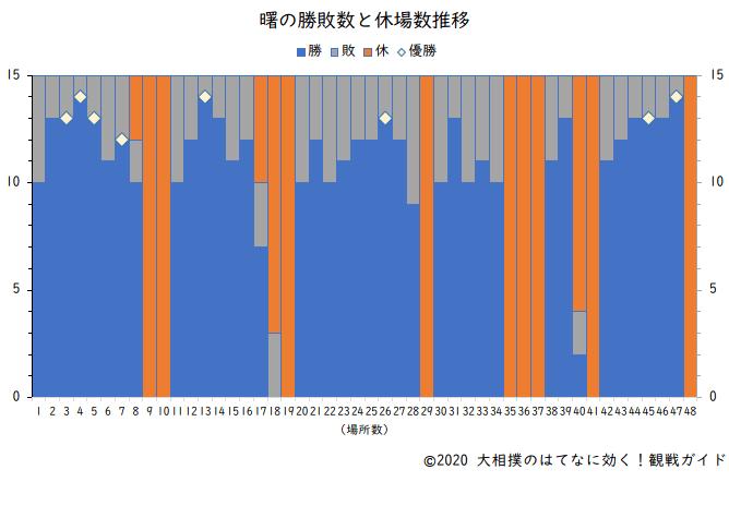 曙の勝敗数と休場数(横綱在位時)