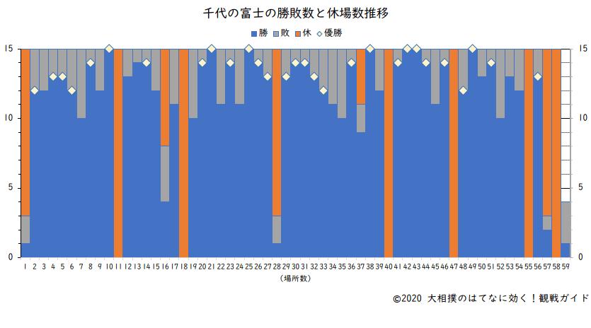 千代の富士の勝敗数と休場数(横綱在位時)