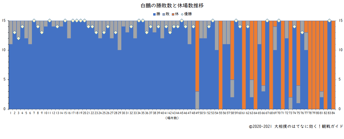 白鵬の勝敗数と休場数(横綱在位時)