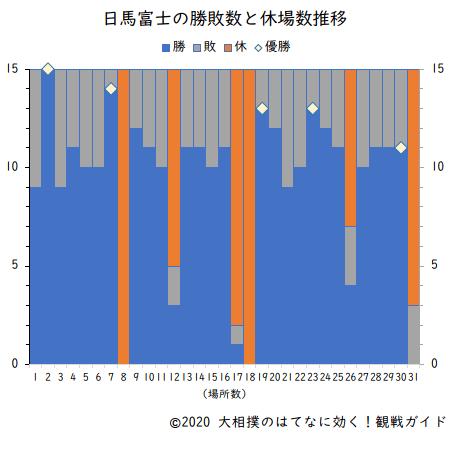 日馬富士の勝敗数と休場数(横綱在位時)
