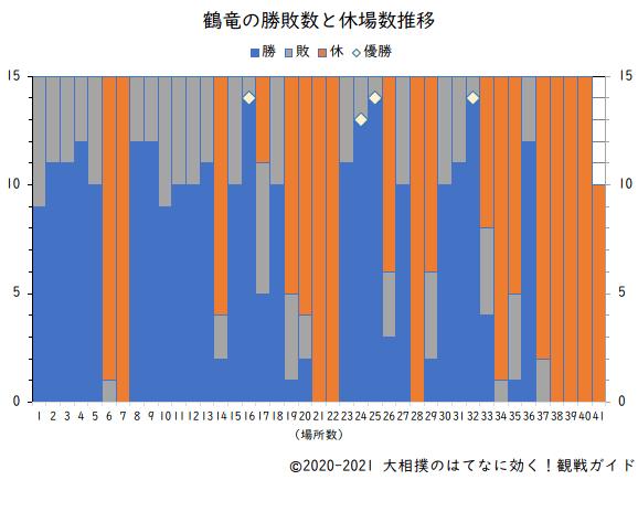鶴竜の勝敗数と休場数(横綱在位時)