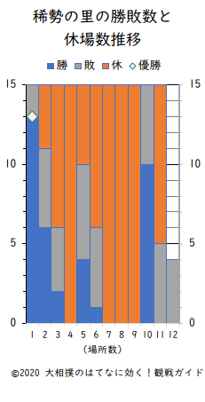 稀勢の里の勝敗数と休場数(横綱在位時)