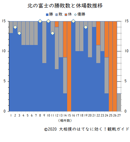 北の富士の勝敗数と休場数(横綱在位時)
