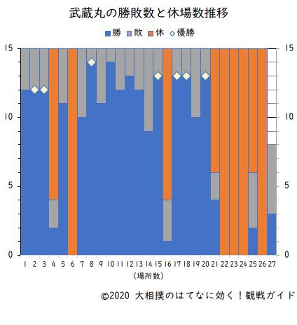 武蔵丸の勝敗数と休場数(横綱在位時)