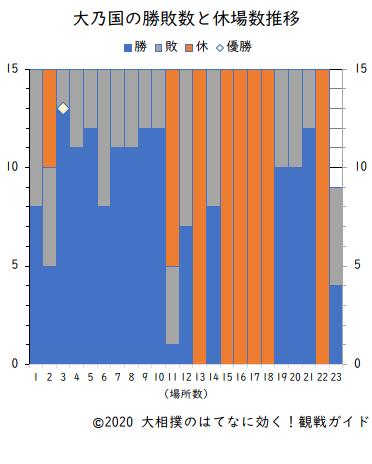 大乃国の勝敗数と休場数(横綱在位時)