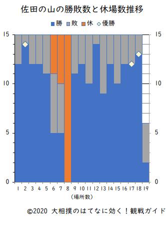 佐田の山の勝敗数と休場数(横綱在位時)