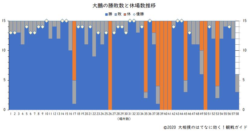 大鵬の勝敗数と休場数(横綱在位時)