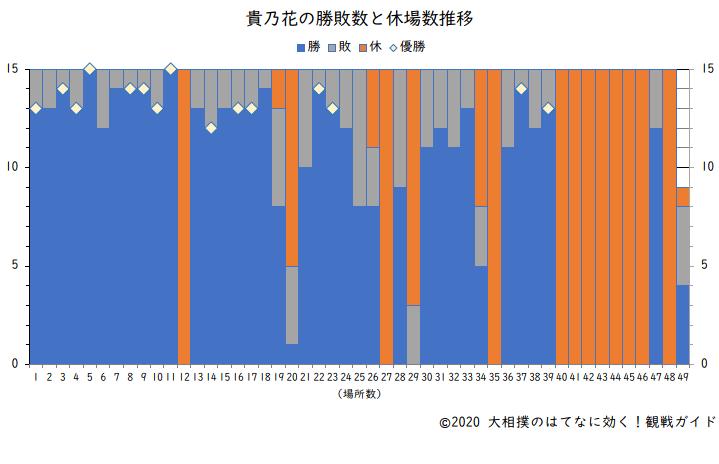 貴乃花の勝敗数と休場数(横綱在位時)