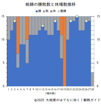 栃錦の勝敗数と休場数(横綱在位時)