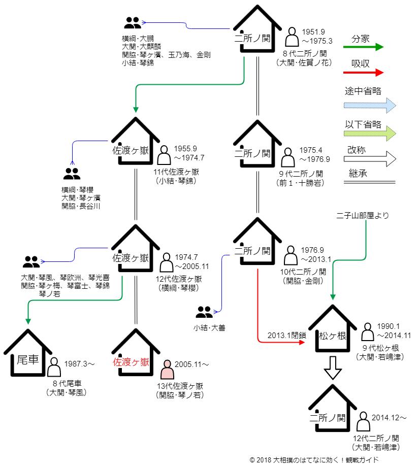 佐渡ヶ嶽部屋・相関図