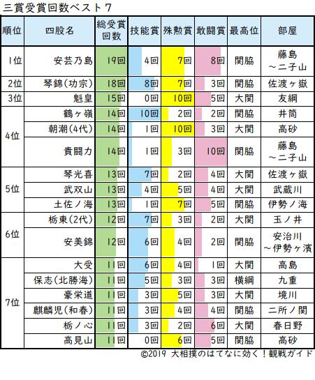 大相撲三賞受賞総数ベスト7
