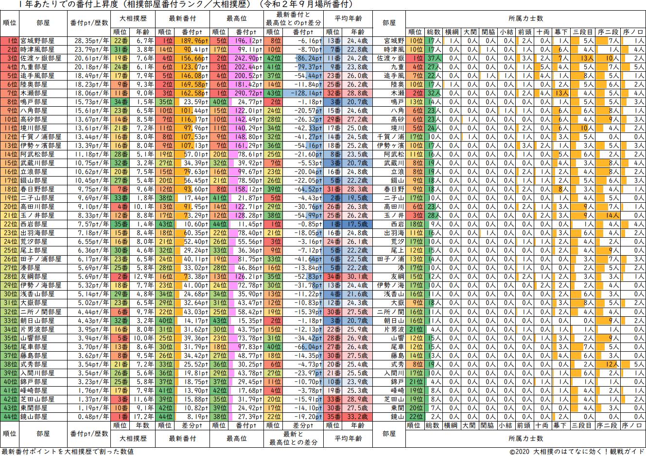 相撲部屋・年間あたりの番付上昇度ランキング