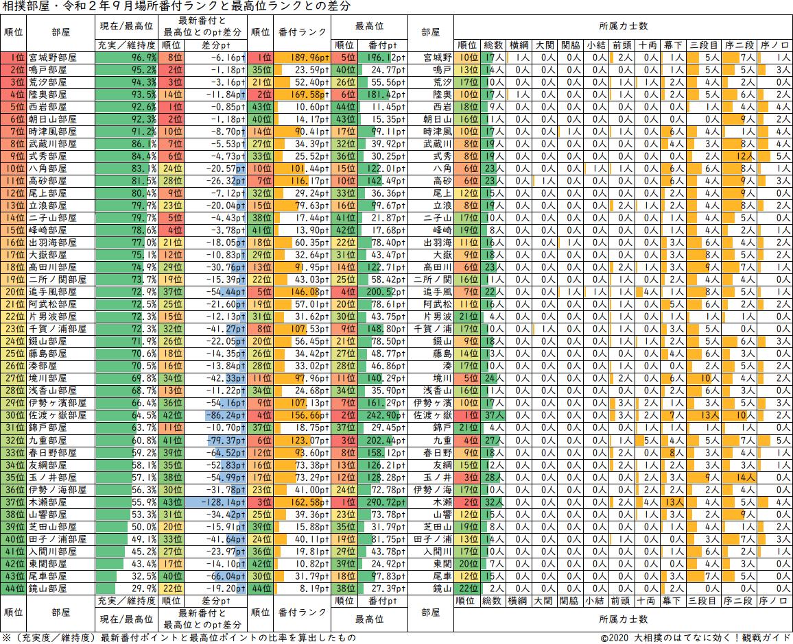 相撲部屋・最新番付ポイントと最高位番付ポイントとの差分ランキング