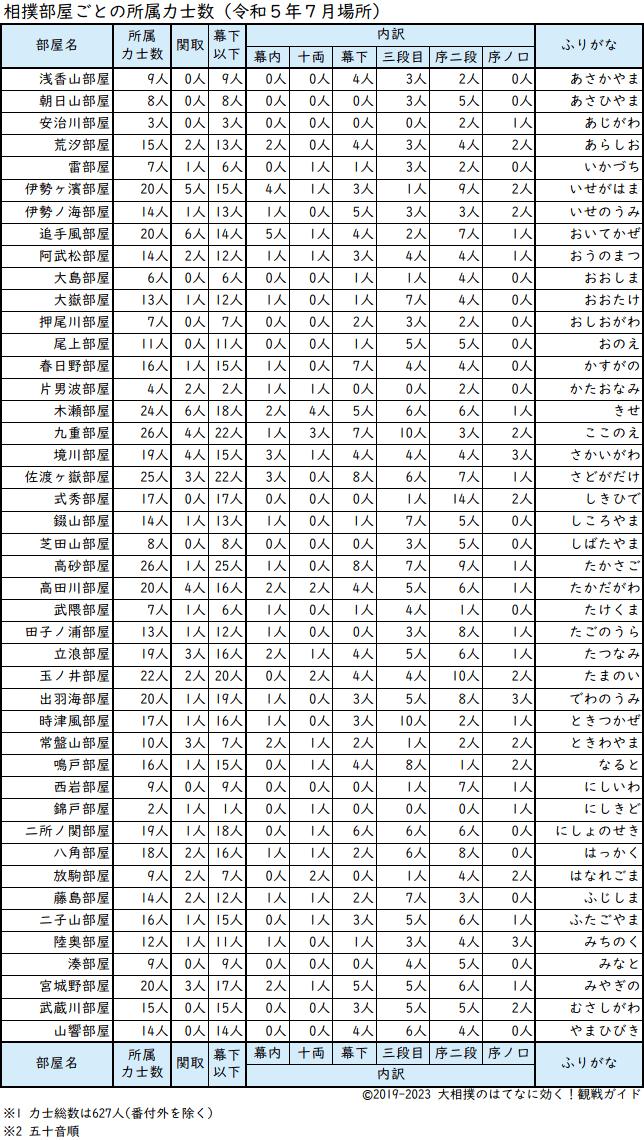 相撲部屋ごとの所属力士人数一覧表