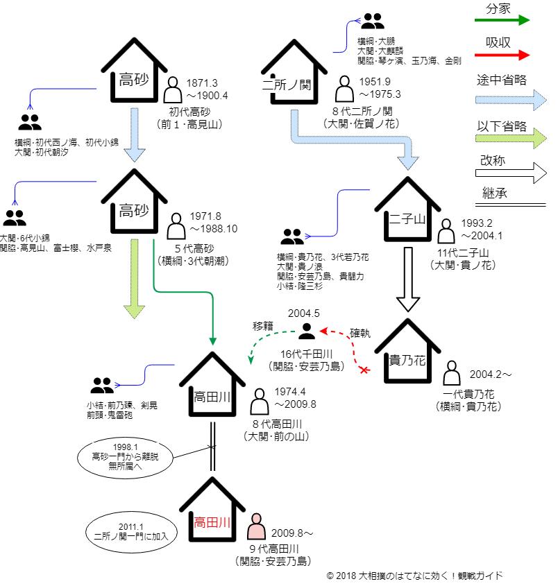 高田川部屋・相関図