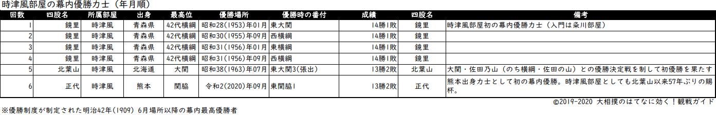 歴代の時津風部屋力士の年月順優勝リスト